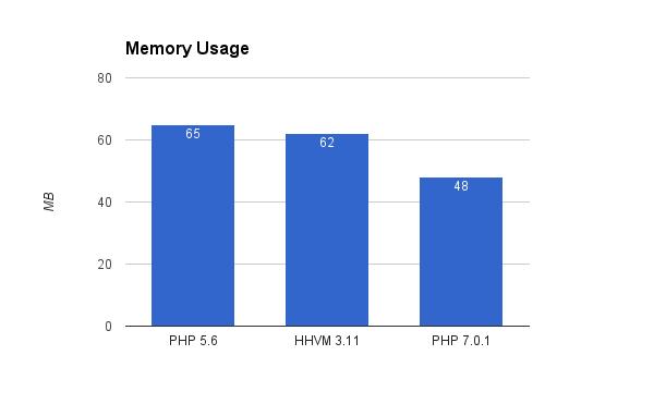 php-hhvm-graph-1
