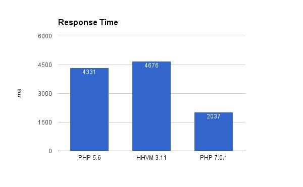 php-hhvm-graph-2