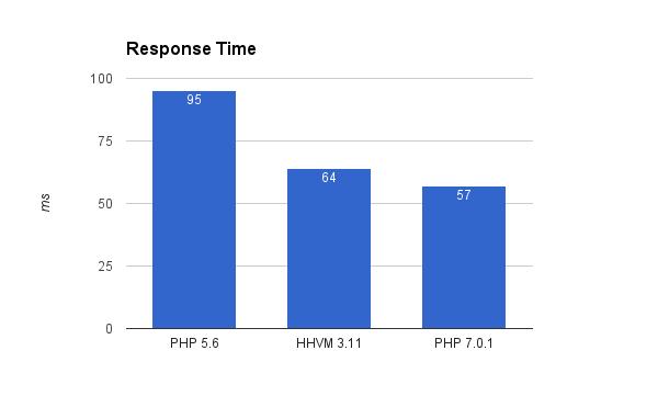 php-hhvm-graph-4