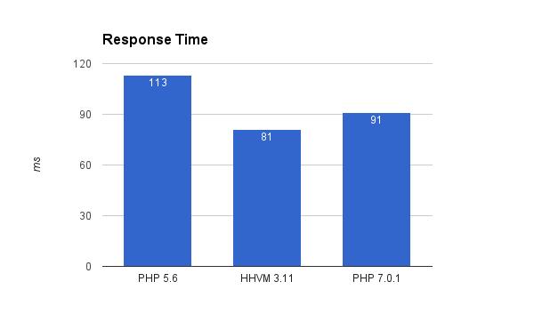 php-hhvm-graph-6