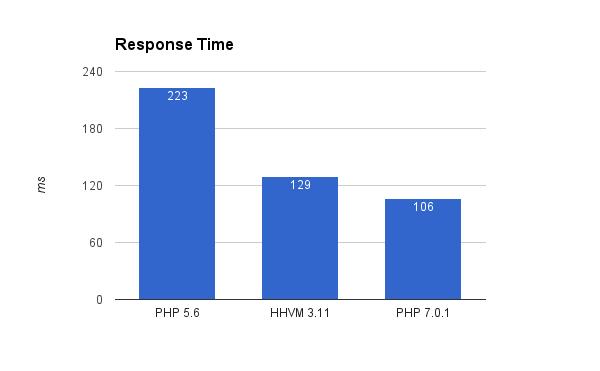 php-hhvm-graph-8