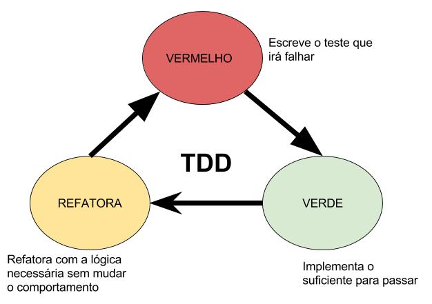 tdd workflow
